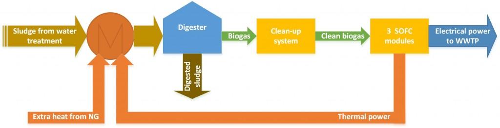Concept scheme